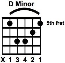 The D Minor Bar Chord Am SHAPE