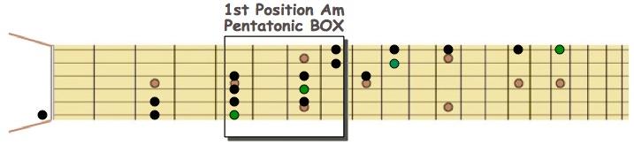 Am Pent Box
