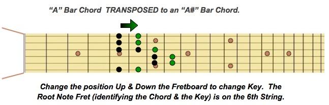 Bar Chord Transposed green arrow PEG