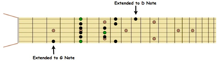Extended Am Pentatonic Scale