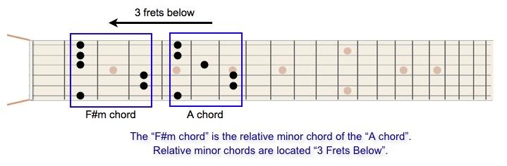 Relative minor chord