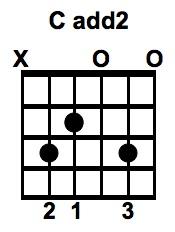 Cadd2 Chord
