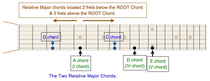 Relative Major Chords JPEG